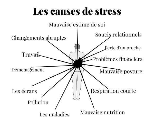 Les causes de stress