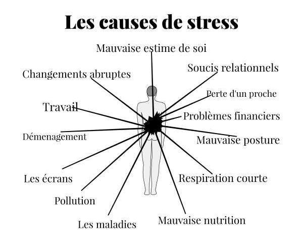 Les causes de stress