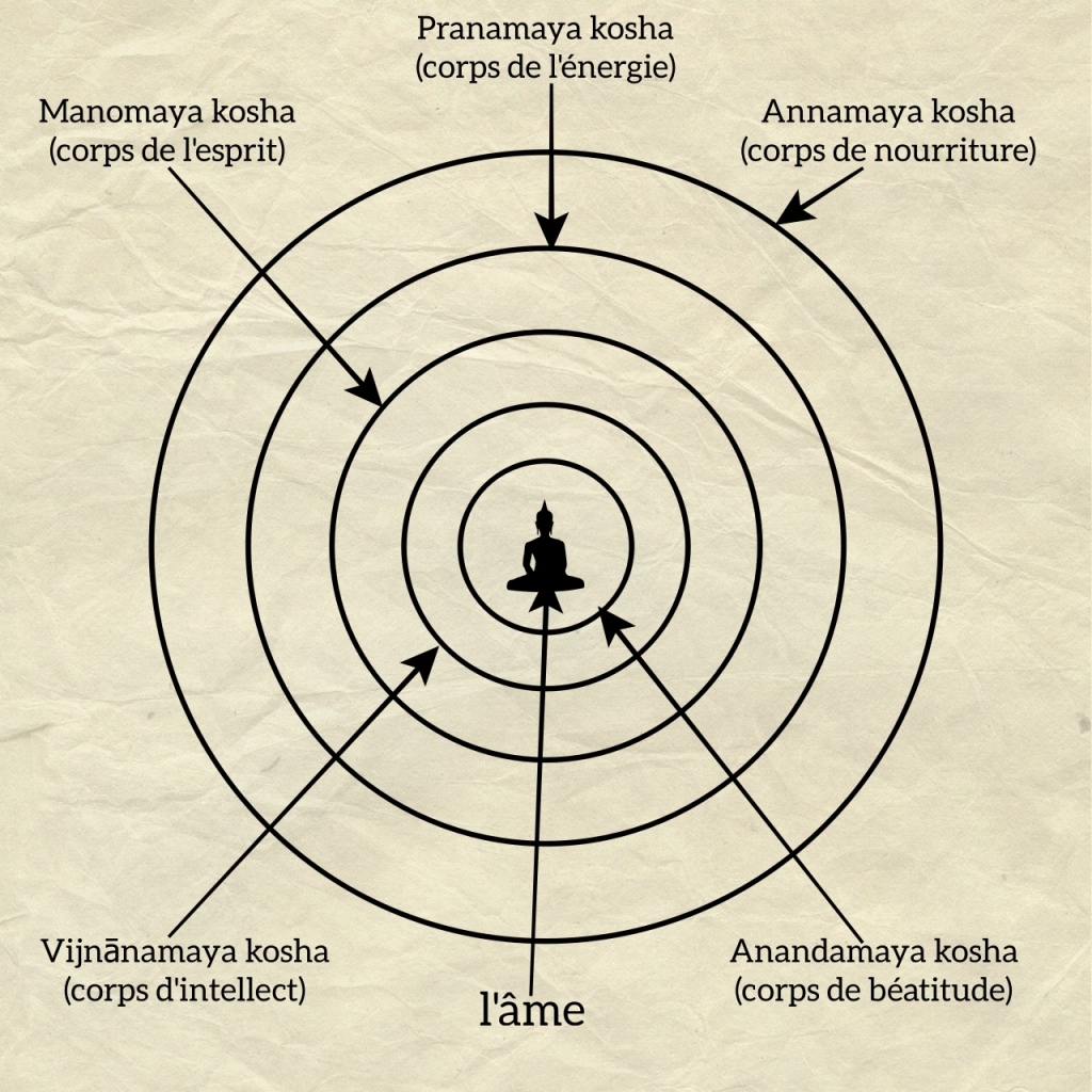 5 kosha ou l'être multidimensionnelle