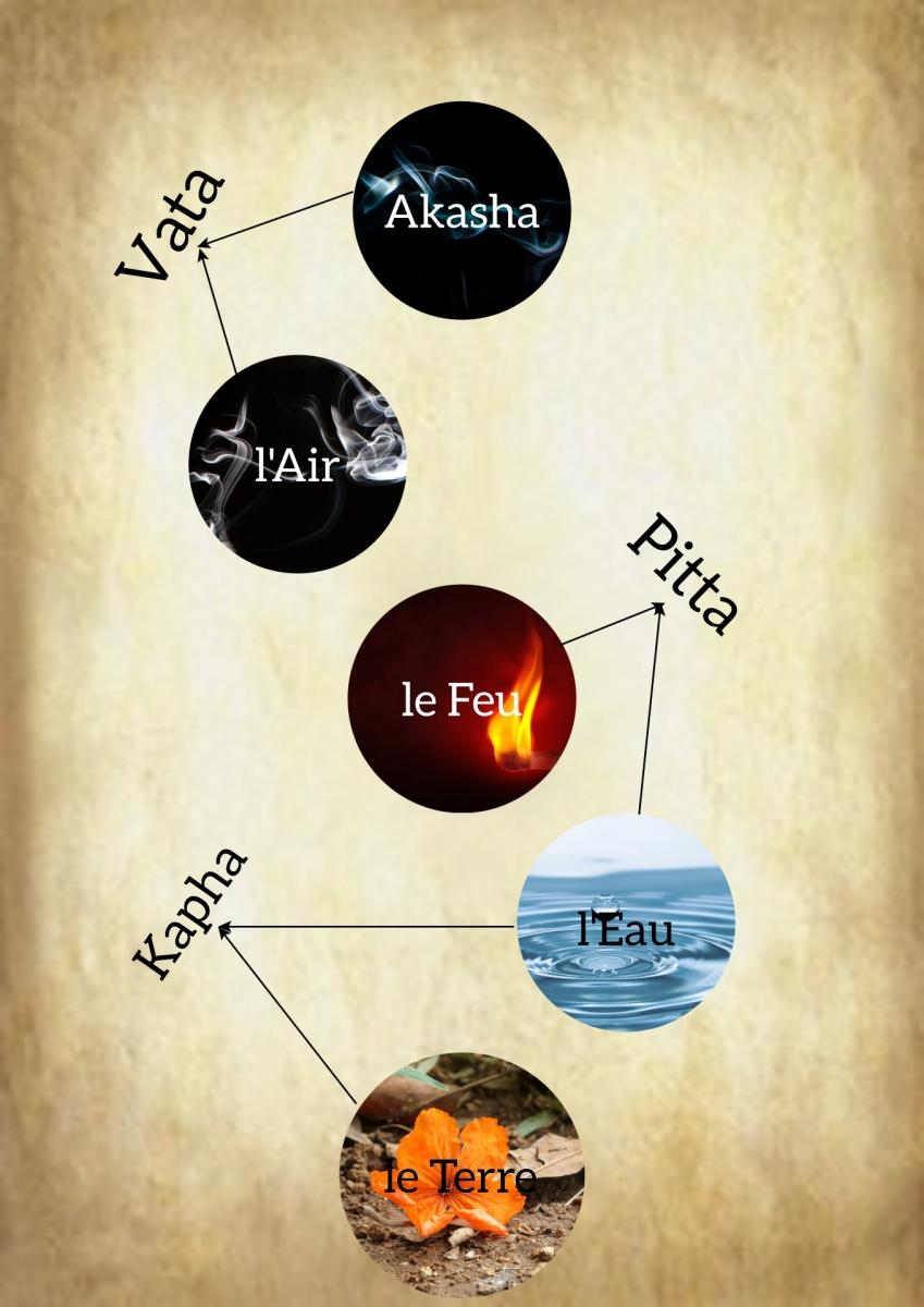 La théorie des Dosha et Yoga