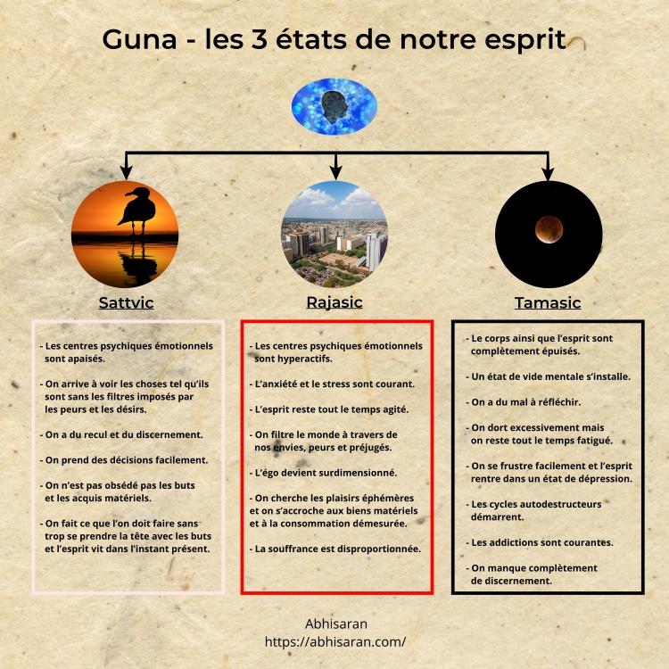 Les trois états de notre esprit - Les guna