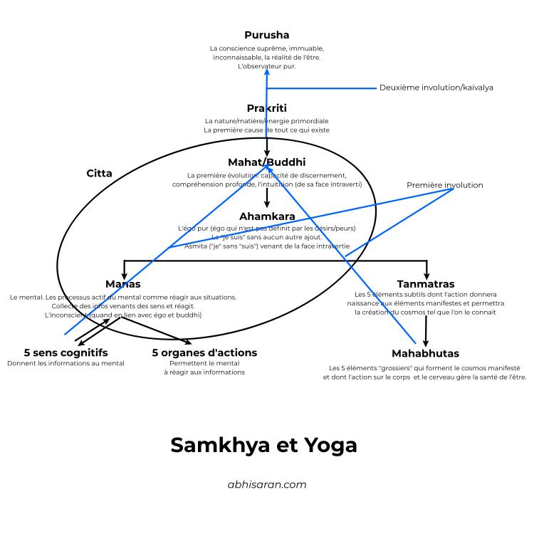 Le lien Yoga et Samkhya